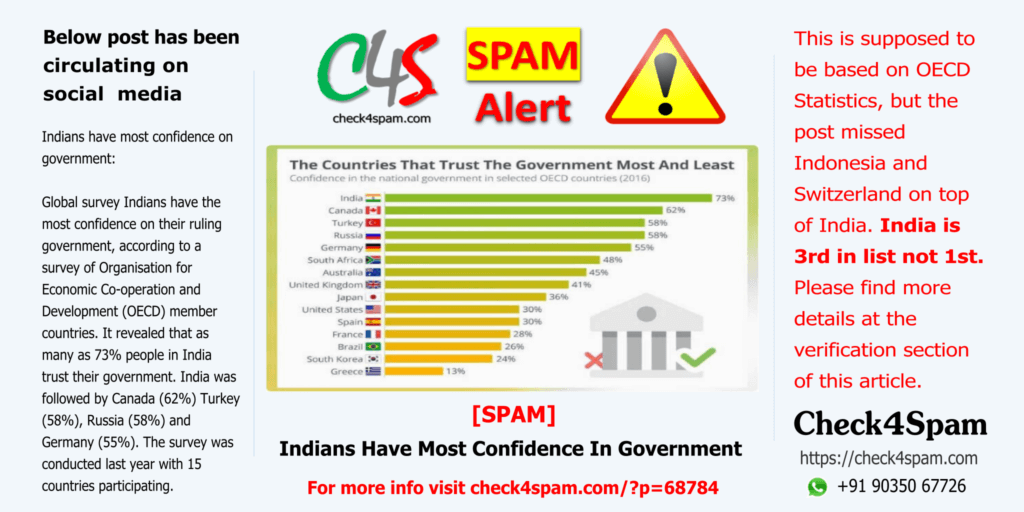 Indians confidence government - SPAM